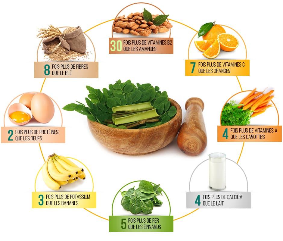 infographie presentant l'equivalent en utriment par aliment de la plante moringa