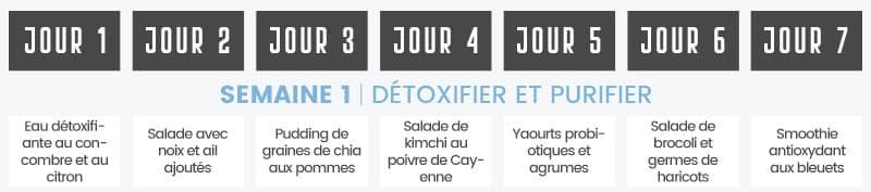 frise du jour 1 à jour 7 detoxifier et purifier - WeightWorld