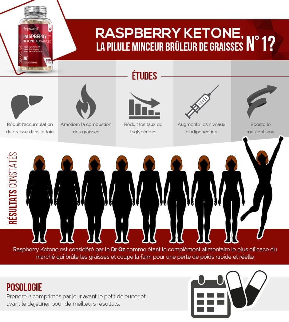infographie de raspberry ketone le bruleur de graisse n°1