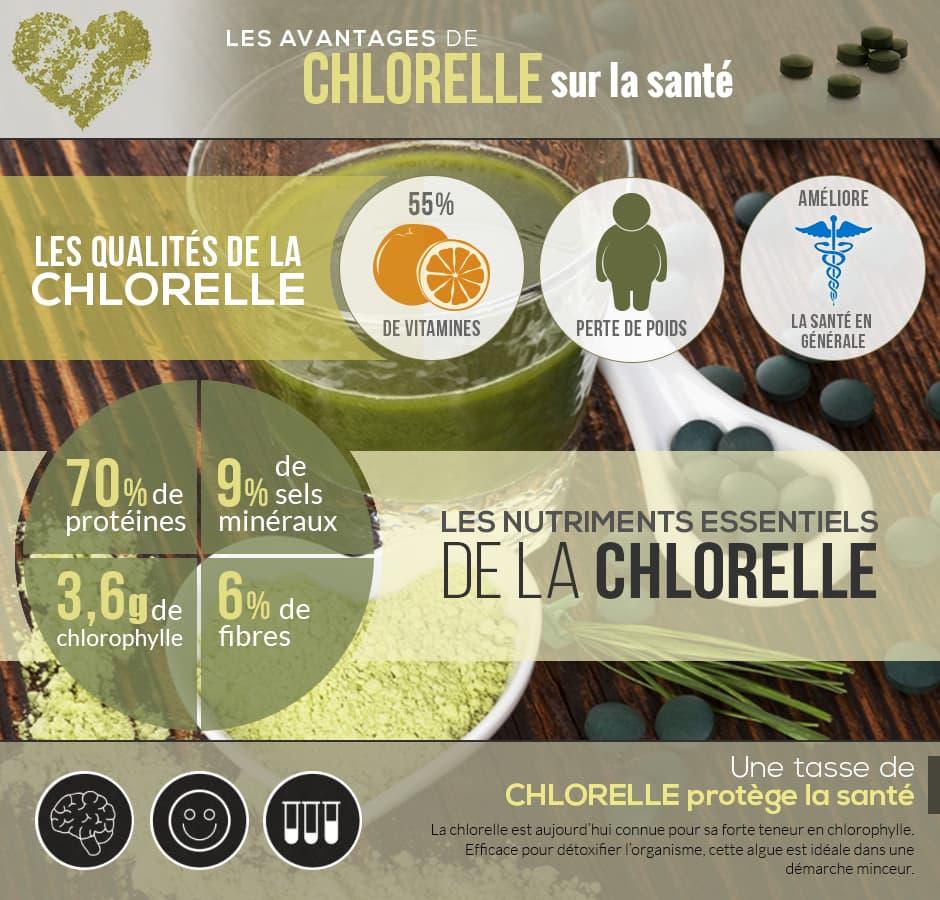 infographie sur les bienfaits de la chlorelle sur la santé en général